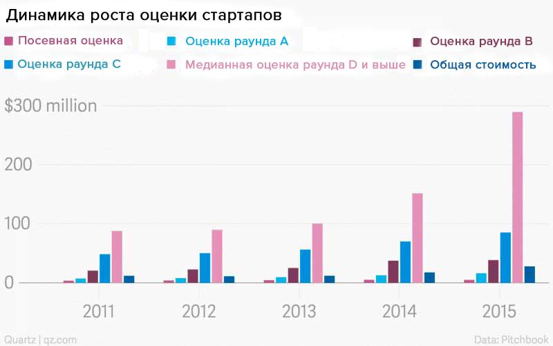Динамика роста оценки стартапов