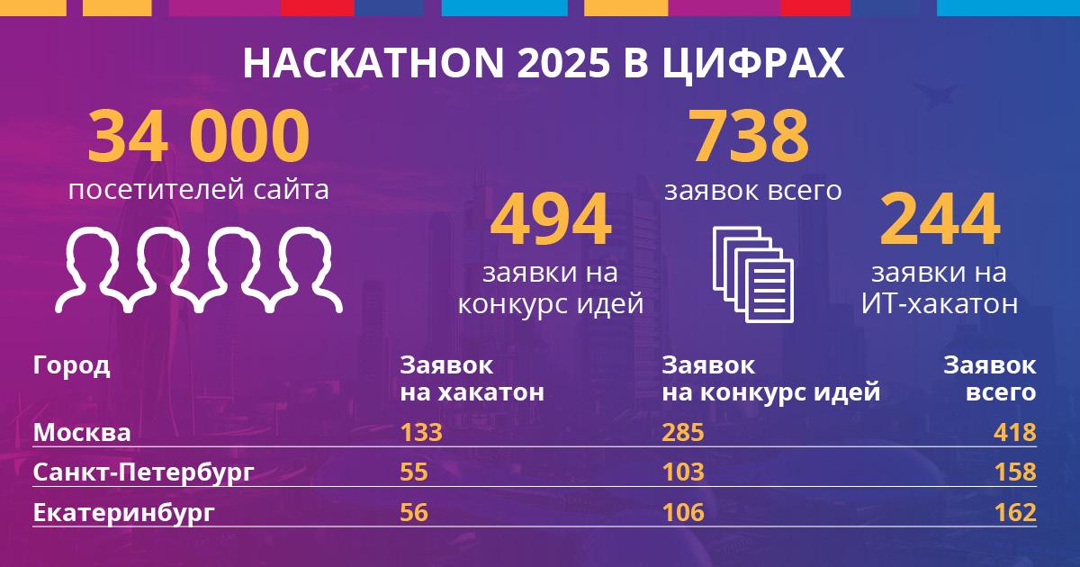 Цифры Hackathon 2025