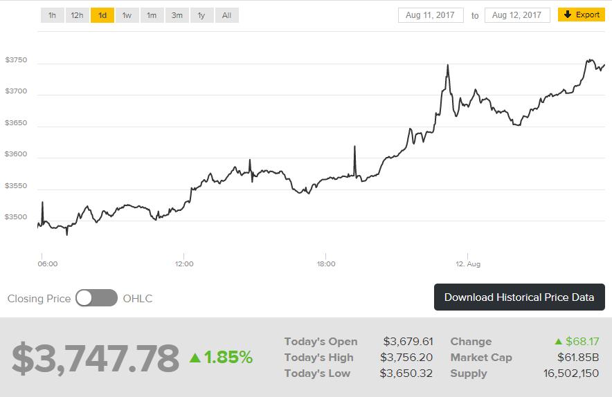 Новый рекорд: курс биткоина превысил исторический максимум