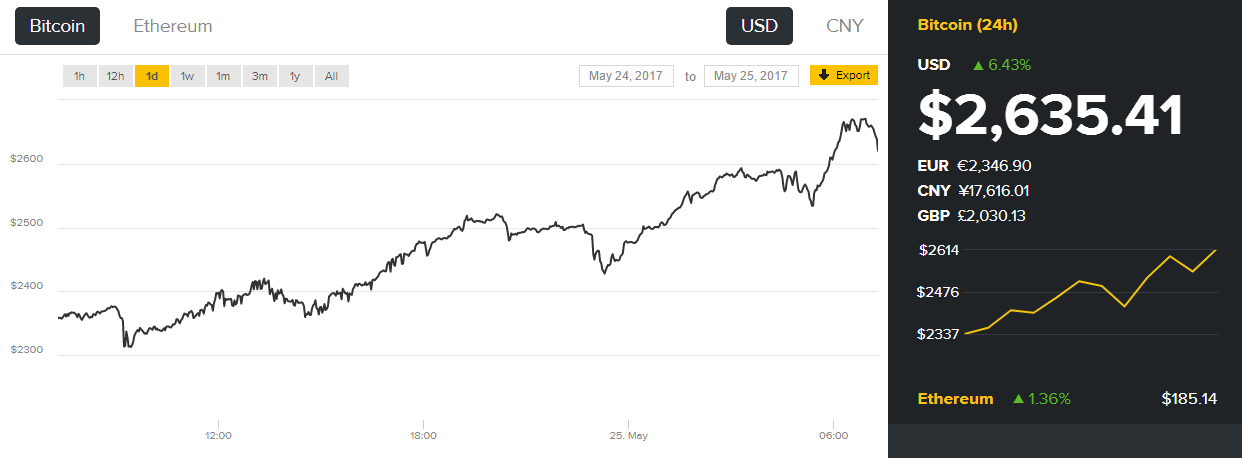 Биткоин кэш курс к рублю график онлайн-14