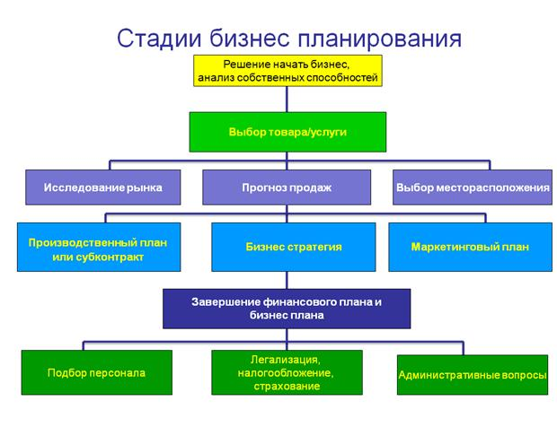 Товар для бизнес плана идея бизнеса изготовление мангалов