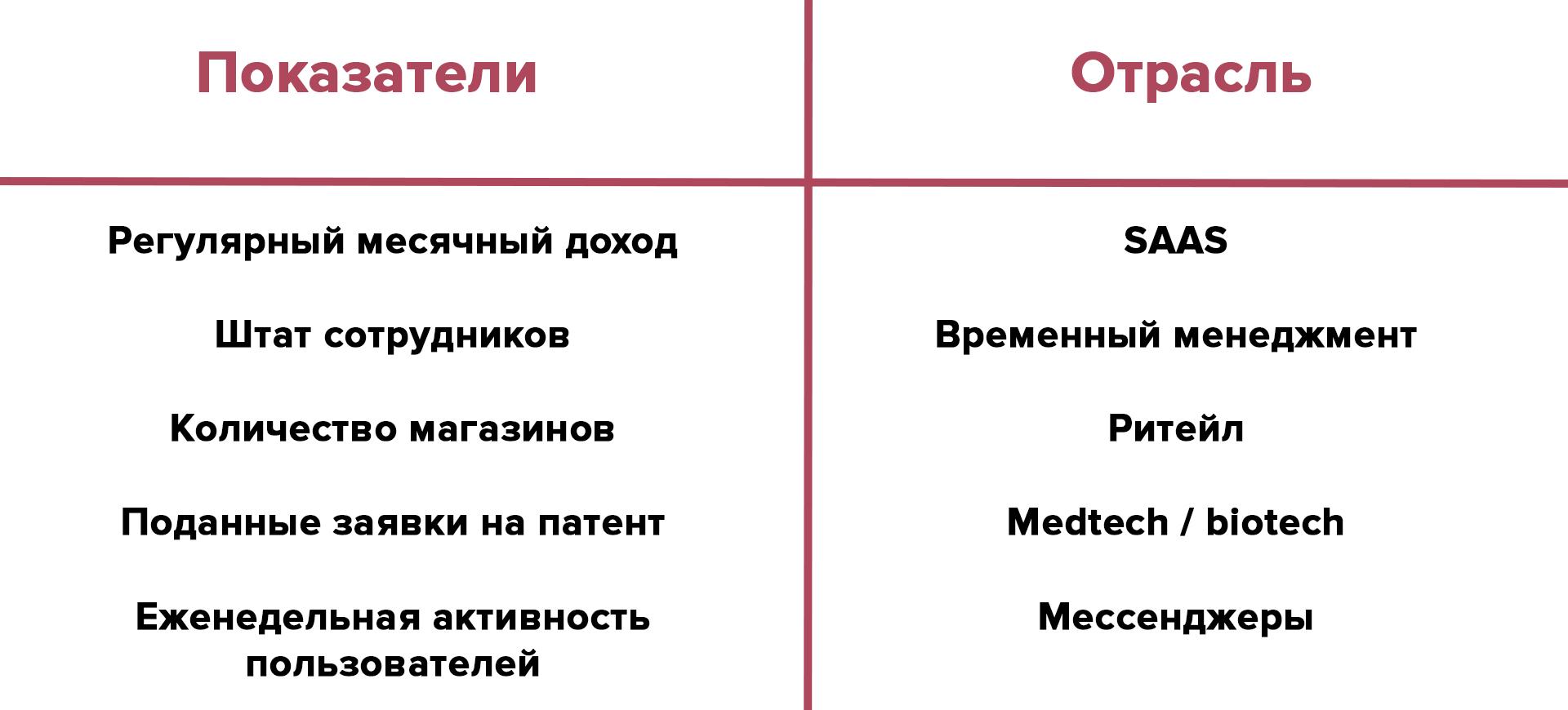 Показатели разных отраслей