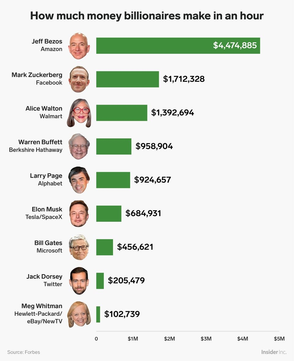 Cколько звезды имиллиардеры зарабатывают зачас