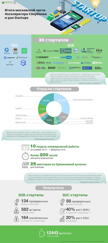 Инфографика Сбербанка по акселератору