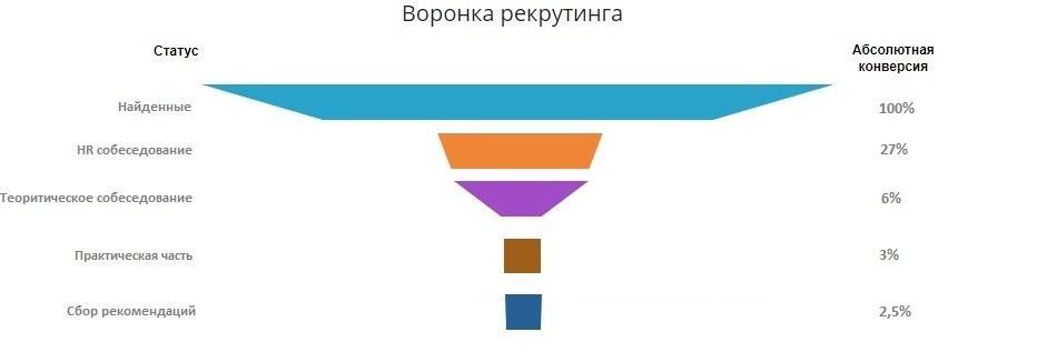 Программист 1с кандидат самостоятельная установка 1с предприятие 7.7
