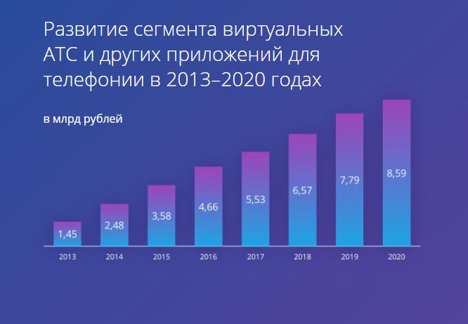 Динамика роста рынка ВАТС