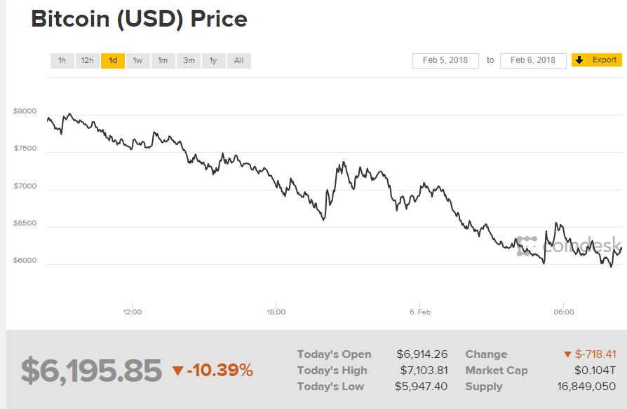 Засутки стоимость криптовалюты рухнула на25% — Курс Биткоина