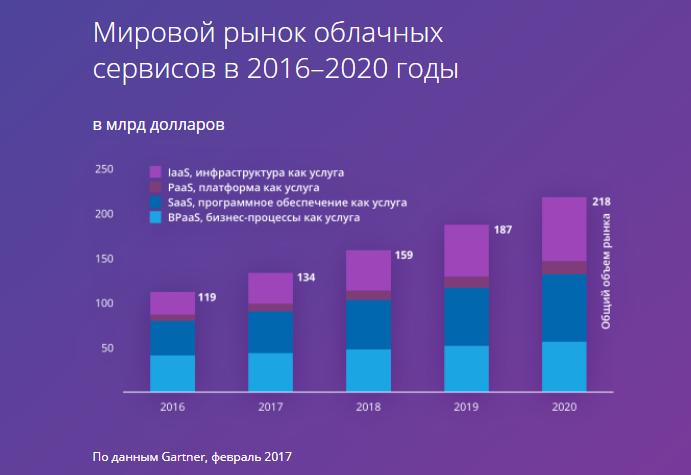 Рост использования облачных услуг в 2016-2020 годы
