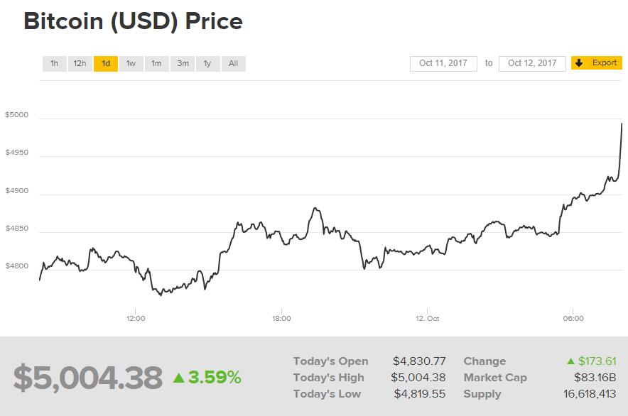 Курс Bitcoin перевалил за5100 долларов