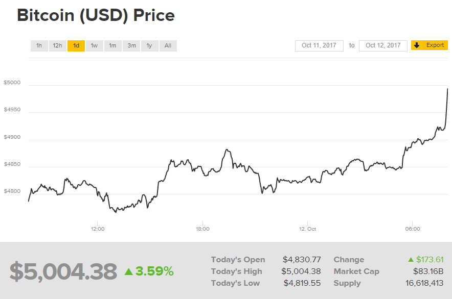 Bitcoin рекордно подорожал кдоллару— Новая вершина