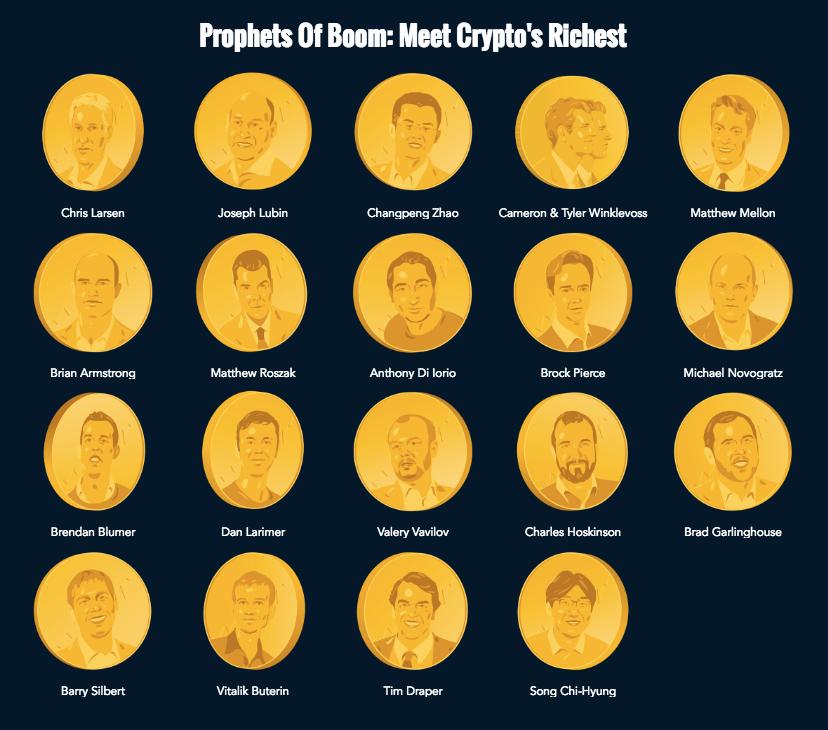 Латвиец попал врейтинг Forbes разбогатевших накриптовалюте людей