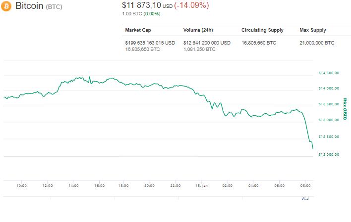 Биткоин упал до13,5 тысячи долларов