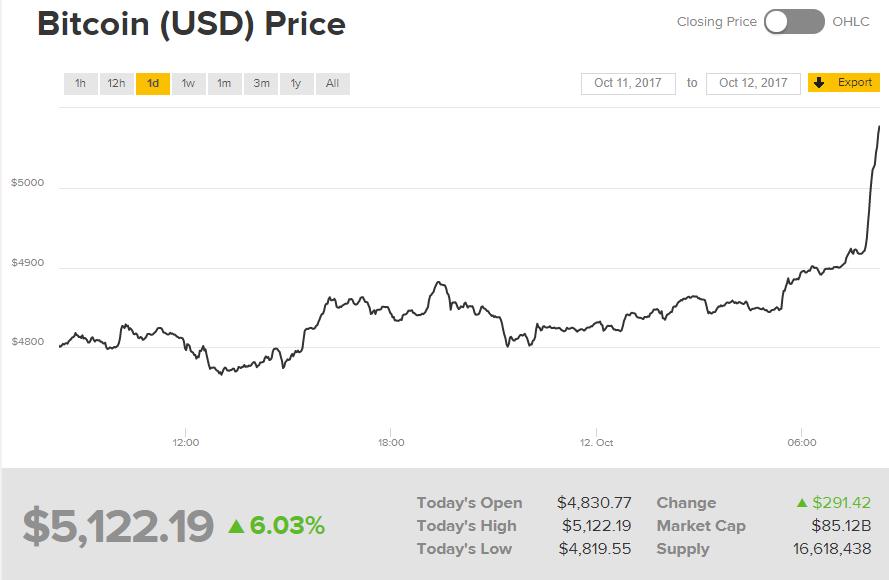 Биткоин поднялся вцене на 6,5%, пробив отметку в $5 тыс.
