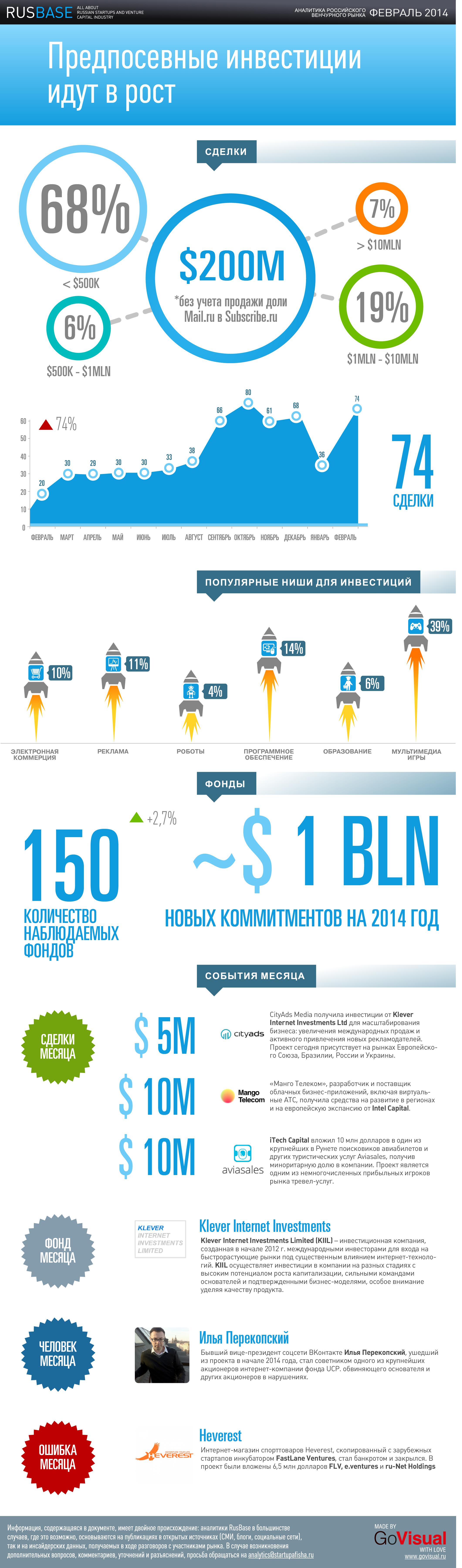 Венчурный рынок РФ_февраль 2014