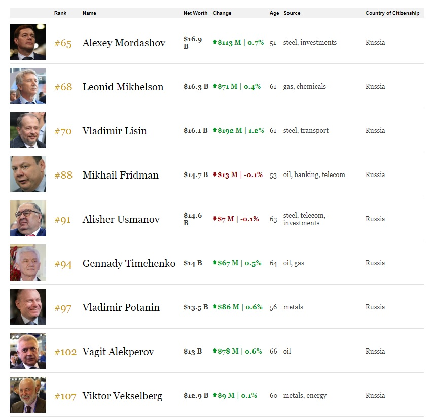 Журнал Forbes назвал богатейших миллиардеров РФ