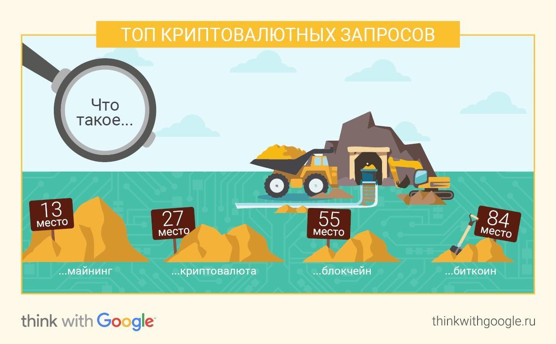 Google: в РФ поиск информации окриптовалютах увеличился практически в4 раза