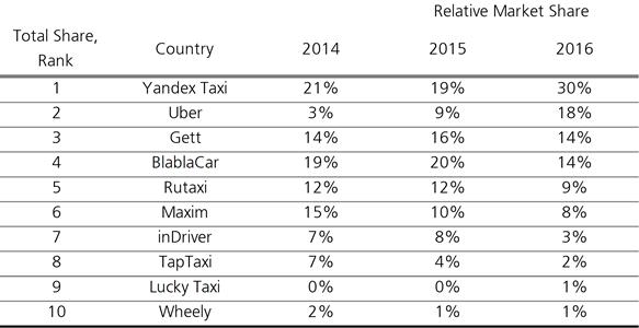 Эксперты составили ТОП-10 известных приложений для заказа такси