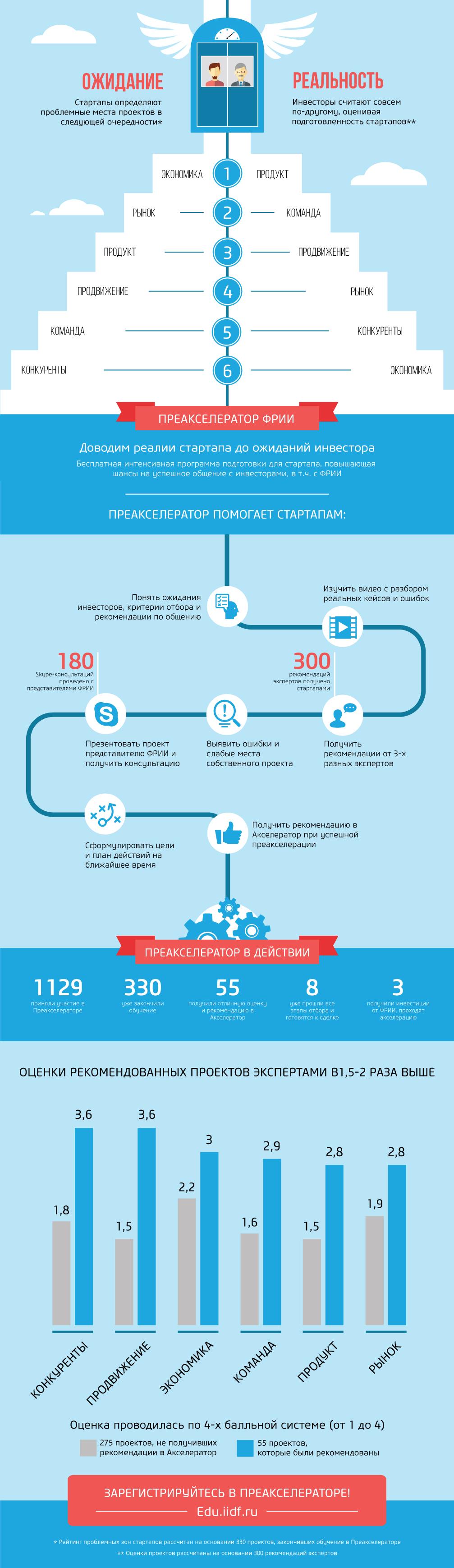 Инфографика для Преакселератора ФРИИ