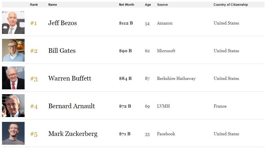 Врейтинге Forbes— семеро украинцев