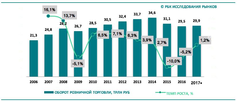 Развитие российского рынка FMCG: темпы роста и текущие тренды Screen_shot_2018-03-15_at_14.43.42