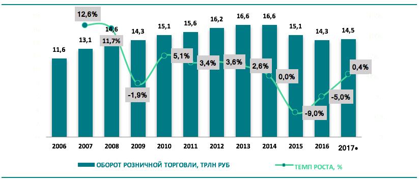 Развитие российского рынка FMCG: темпы роста и текущие тренды Screen_shot_2018-03-15_at_14.43.53
