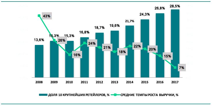 Развитие российского рынка FMCG: темпы роста и текущие тренды Screen_shot_2018-03-15_at_14.44.02
