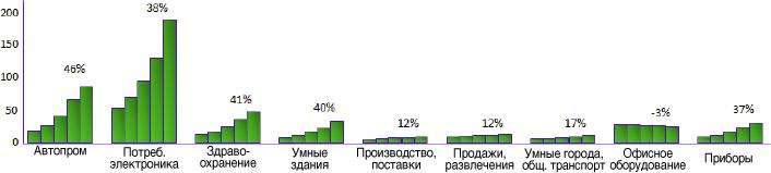 Прогноз по росту доходов на вертикальных сегментах ИВ на 2011-2015 гг