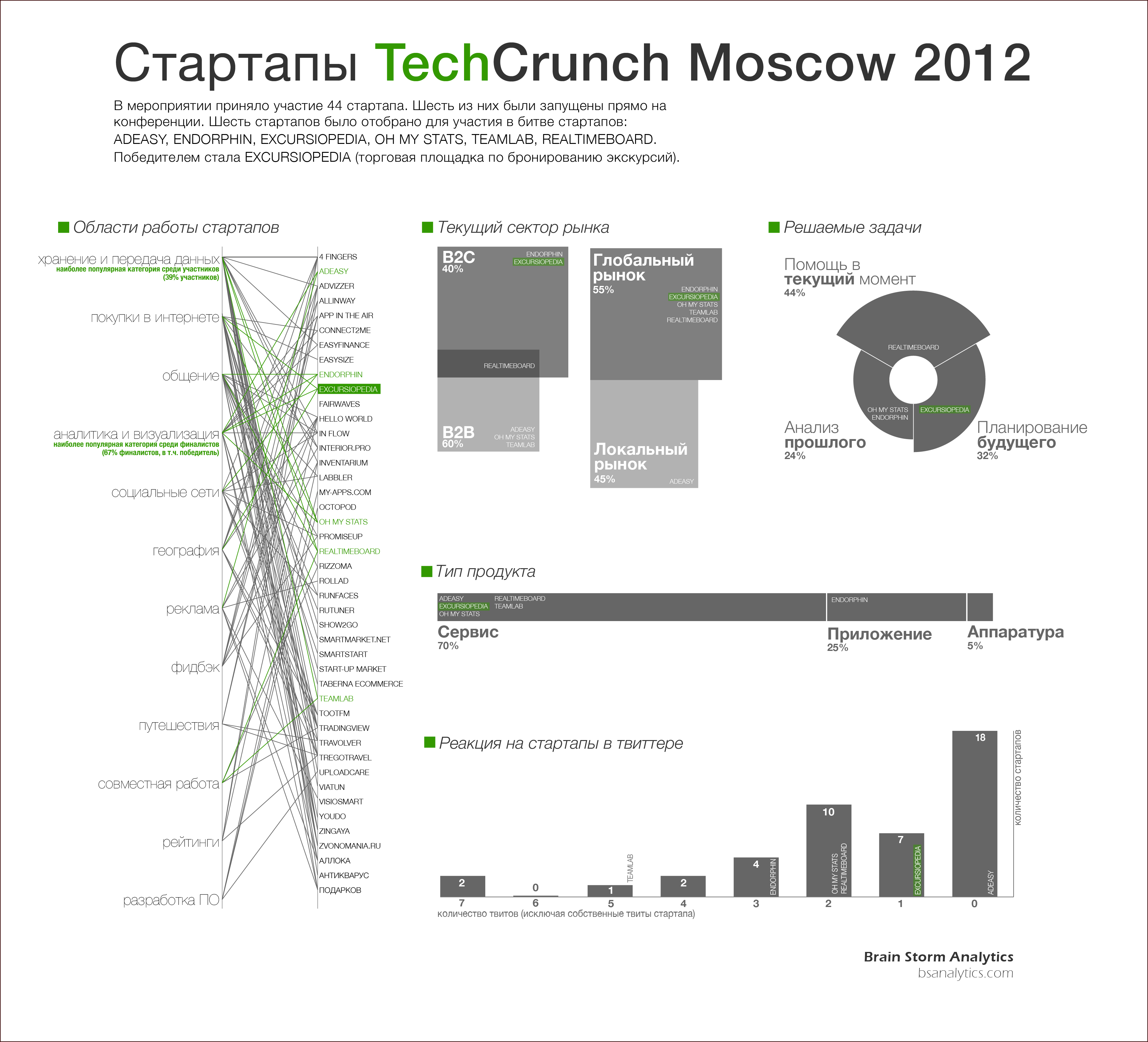TechCrunchMoscow_RU